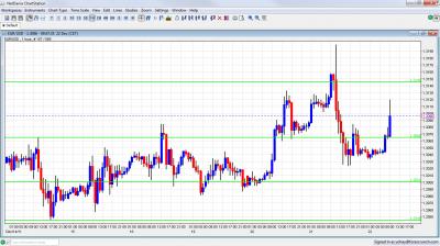 EUR/USD Chart December 22 2011
