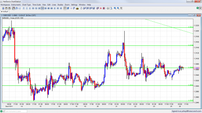 EUR/USD Chart December 26 2011
