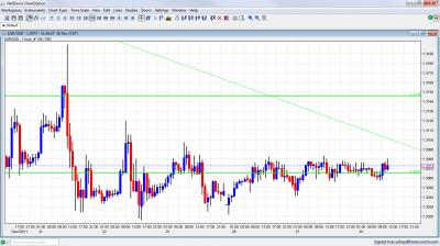 EUR/USD Chart December 28 2011