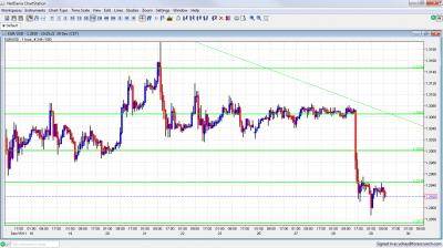 EUR/USD Chart  December 29 2011
