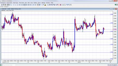 EUR/USD Chart December 5 2011