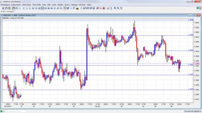 EUR/USD Chart December 6 2011