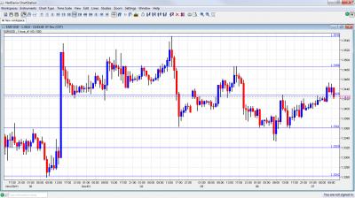EUR/USD Chart December 7 2011