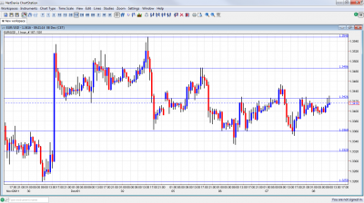 EUR/USD Chart December 8 2011
