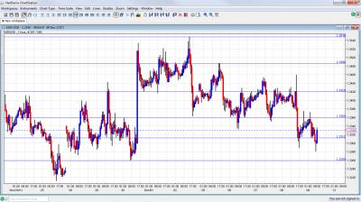 EUR/USD Chart December 9 2011
