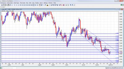 EUR/USD Chart January 2 6 2012
