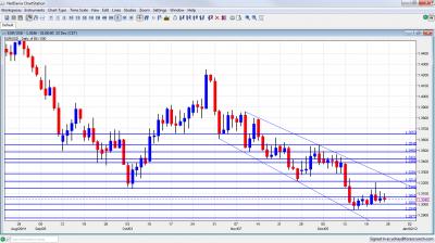 EUR/USD Chart December 26 30 2011