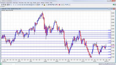 NZD/USD Chart 2012 January 2 6