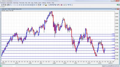 NZD/USD Chart December 19 23 2011