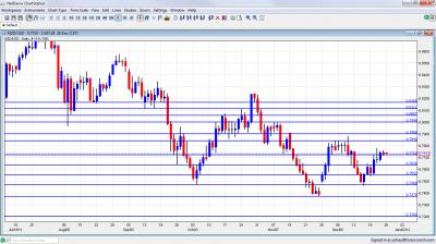 NZD/USD Chart December 26 30 2011