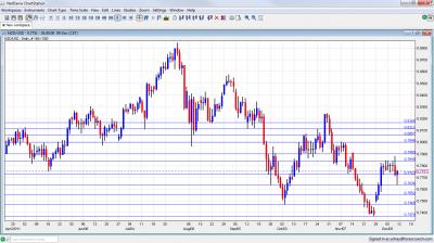 NZD/USD Chart December 12 16 2011