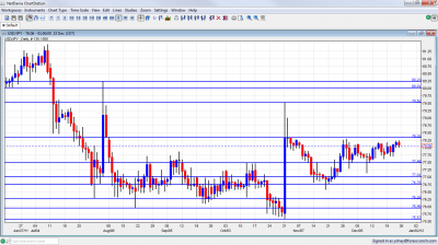 USD/JPY Chart December 26 30 2011