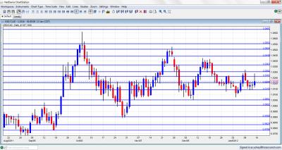 USD/CAD Chart January 16 20 2012