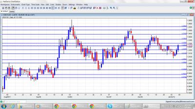 USD/CAD Chart January 9 13 2012