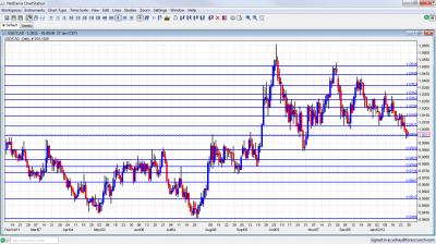 USD/CAD Chart January 30 February 3 2012