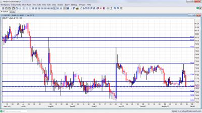 USD/JPY Chart January 30 February 3 2012