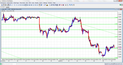 EUR/USD Chart January 10 2012