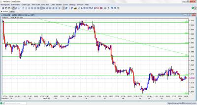 EUR/USD Chart January 11 2012