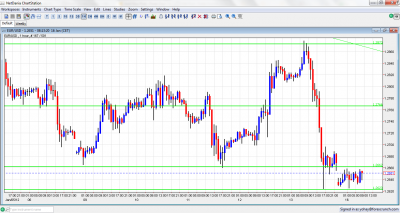 EUR/USD Chart January 16 2012