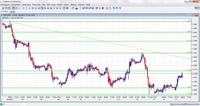 EUR/USD Chart January 17 2012