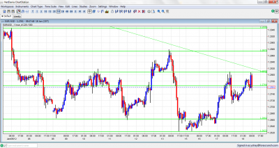 EUR/USD Chart January 18 2012