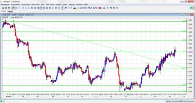 EUR/USD Chart January 19 2012