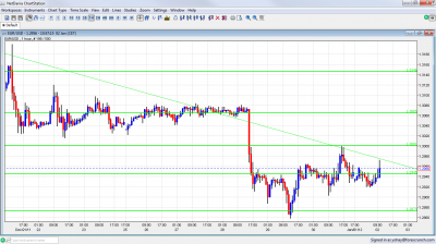 EUR/USD Chart January 2 2012