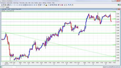 EUR/USD Chart January 25 2012
