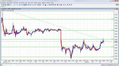 EUR/USD Chart January 3 2012