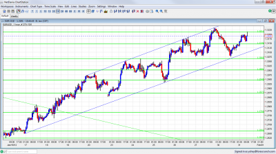 EUR/USD Chart January 31 2012