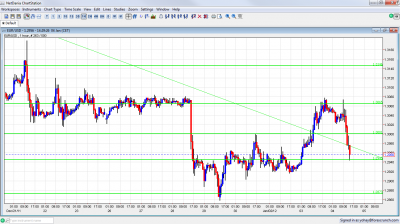 EUR/USD Chart January 4 2012