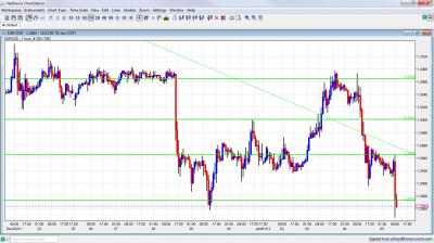 EUR/USD Chart January 5 2012