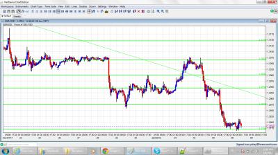 EUR/USD Chart January 6 2012