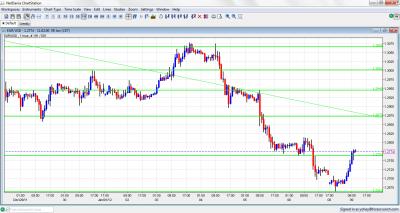 EUR/USD Chart January 9 2012