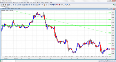 EUR/USD Chart January 12 2012