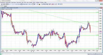 EUR/USD Chart January 13 2012