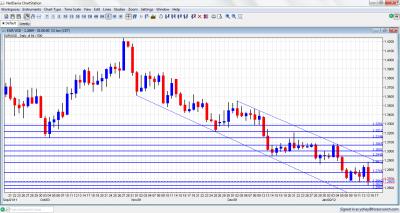 EUR/USD Chart January 16 20 2012