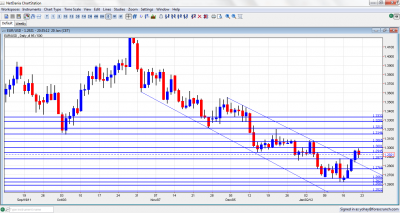 EUR/USD Chart January 23 27 2012