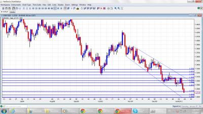 EUR/USD Chart January 9 13 2012
