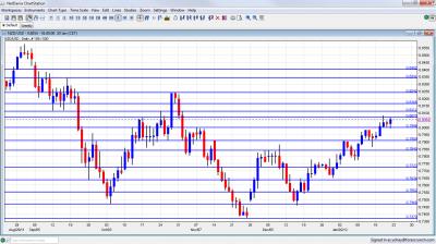 NZD/USD Chart January 23 27 2012
