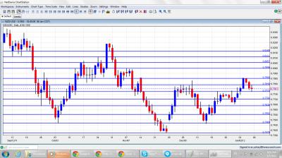 NZD/USD Chart January 9 13 2012