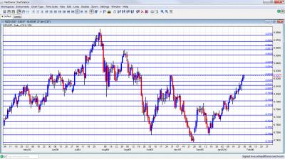 NZD/USD Chart January 30 February 3 2012