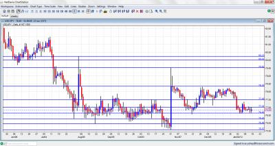 USD/JPY Chart January 16 20 2012
