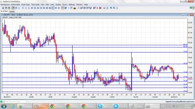 USD/JPY Chart January 9 13 2012