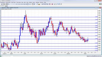 USD/CAD Chart February 13 17 2012