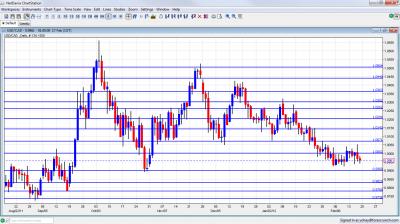 USD/CAD Chart February 20 24 2012