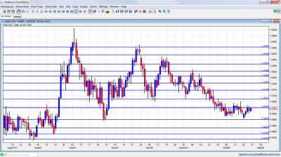 USD/CAD Chart February 27 March 2 2012