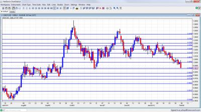 USD/CAD Chart February 6 10 2012