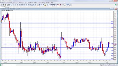 USD/JPY Chart February 13 17 2012