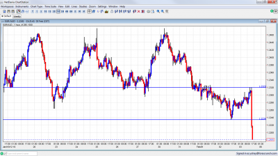EUR/AUD Record Low February 3 2012